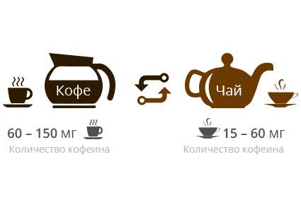 Сколько кофеина содержится в чае? Это больше или меньше, чем в кофе?