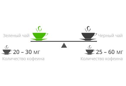 Зеленый чай лучше, чем черный?
